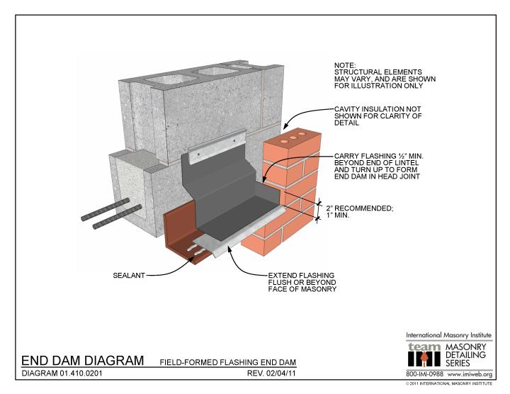 01 410 0201 End Dam Diagram Field Formed Flashing End Dam