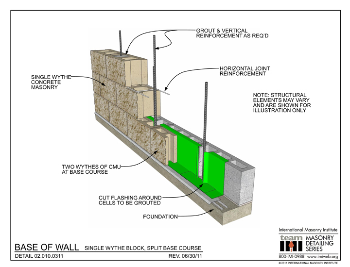 Block Wall Construction : Block wall construction images