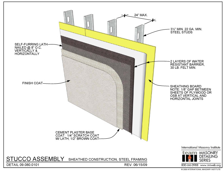 Stucco Wall Construction : Stucco assembly sheathed construction