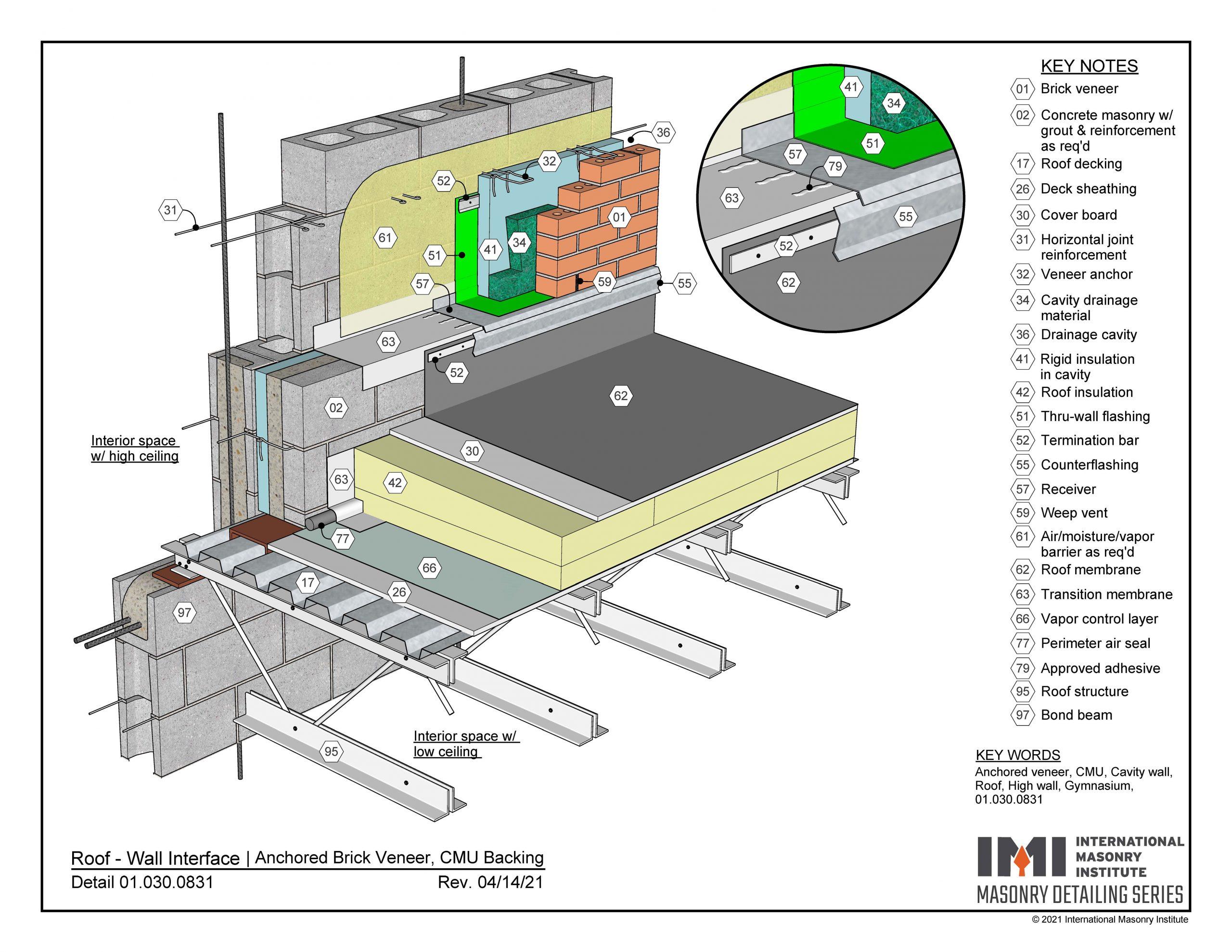Roof wall interface: anchored brick veneer with CMU backing